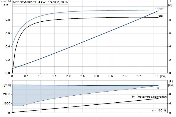 Характеристика двигателя насосов NBE 32-160/163 A-F-A-GQQE