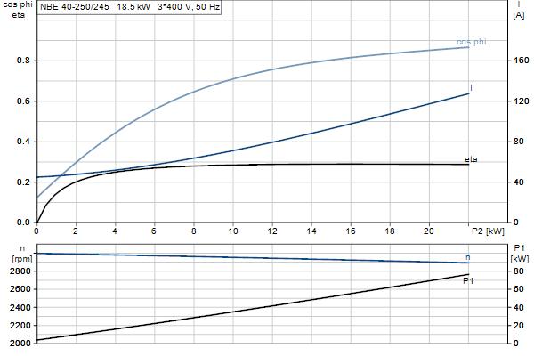 Характеристика двигателя насосов NBE 40-250/245 A-F-A-GQQE