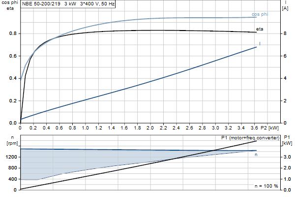 Характеристика двигателя насосов NBE 50-200/219 A-F-A-GQQE