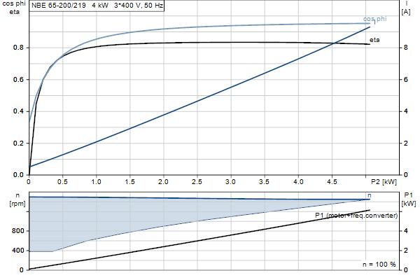 Характеристика двигателя насосов NBE 65-200/219 A-F-A-GQQE