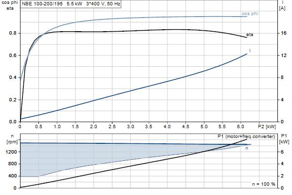 Характеристика двигателя насосов NBE 100-200/195 A-F-A-GQQE