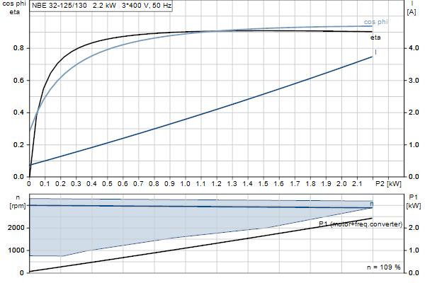 Характеристика двигателя насосов NBE 32-125/130 A-F2-A-E-GQQE