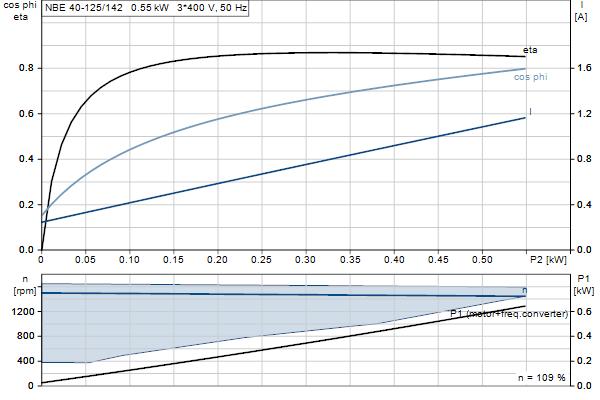 Характеристика двигателя насосов NBE 40-125/142 A-F2-A-E-BAQE