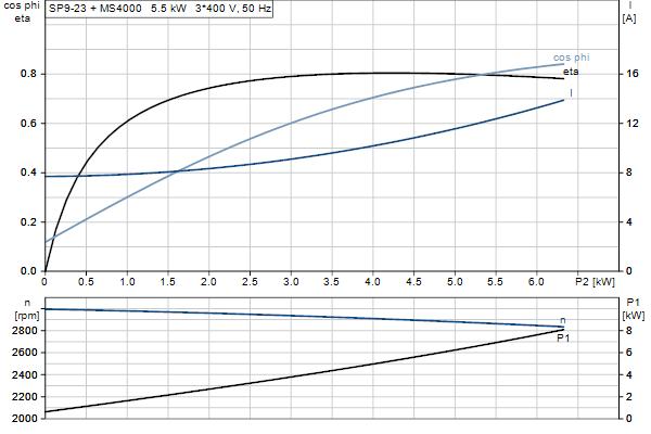 Характеристика двигателя насосов SP 9-23