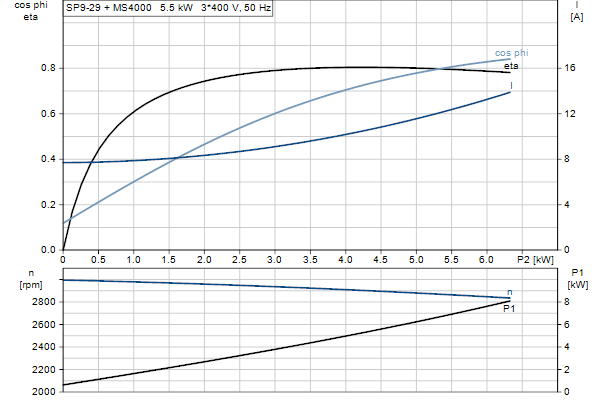 Характеристика двигателя насосов SP 9-29