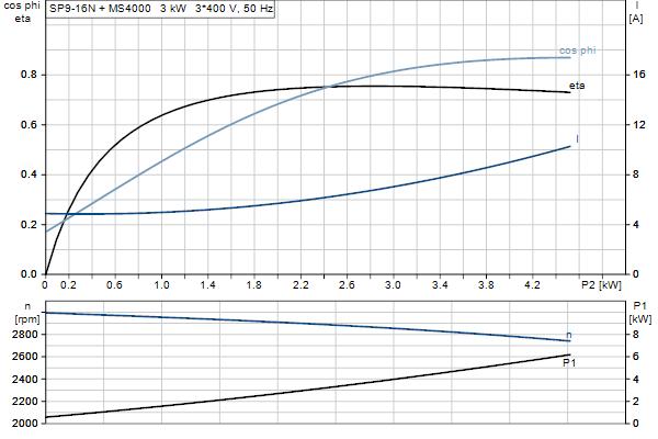 Характеристика двигателя насосов SP 9-16N