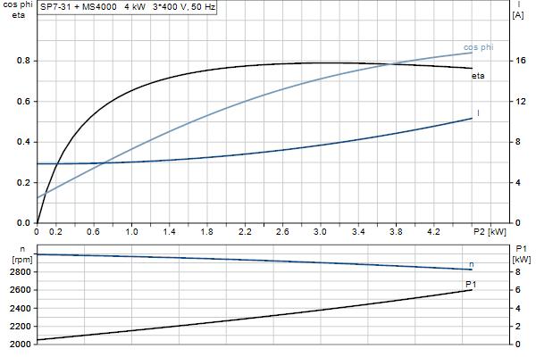 Характеристика двигателя насосов SP 7-31