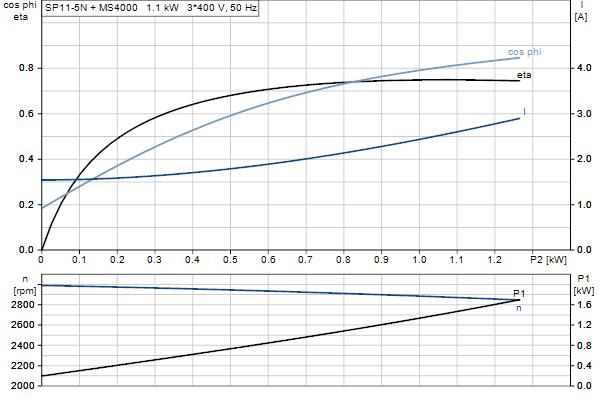 Характеристика двигателя насосов SP 11-5N