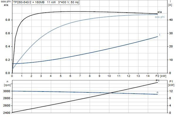 Характеристика двигателя насосов TPD 50-540/2 A-F-A-GQQE