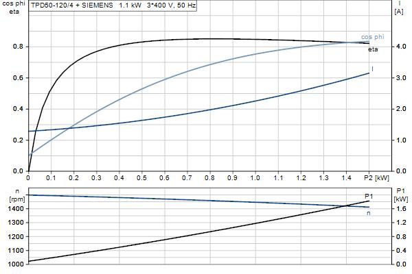 Характеристика двигателя насосов TPD 50-120/4 A-F-B-BAQE