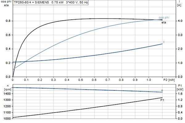 Характеристика двигателя насосов TPD 50-80/4 A-F-A-BAQE