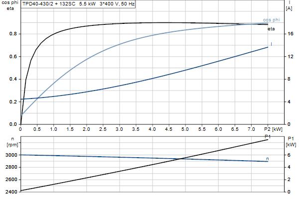 Характеристика двигателя насосов TPD 40-430/2 A-F-A-GQQE