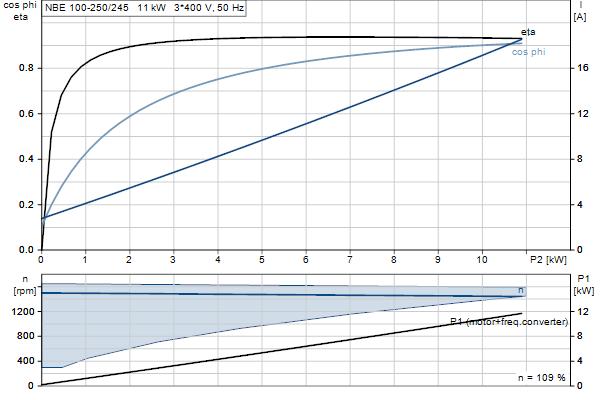 Характеристика двигателя насосов NBE 100-250/245 EUP A-F2-A-E-BAQE