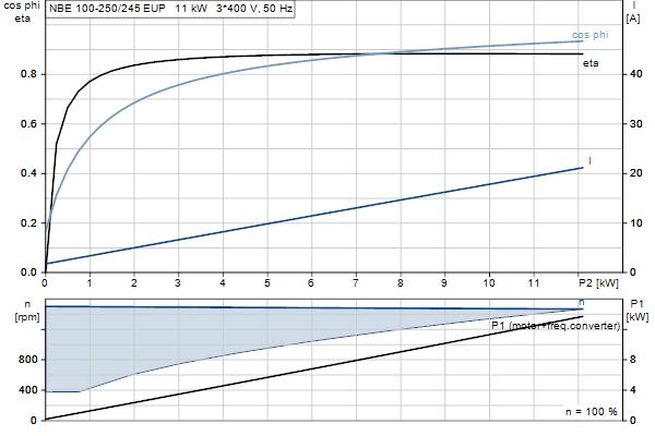 Характеристика двигателя насосов NBE 100-250/245 EUP A-F2-A-E-GQQE