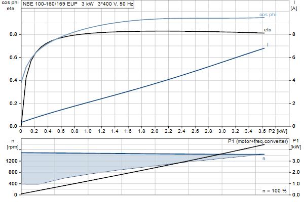 Характеристика двигателя насосов NBE 100-160/169 EUP A-F2-A-E-GQQE