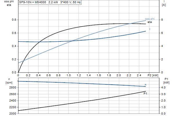 Характеристика двигателя насосов SP 9-10N