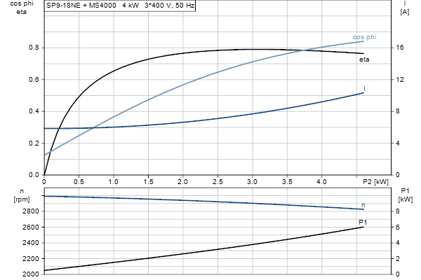 Характеристика двигателя насосов SP 9-18NE