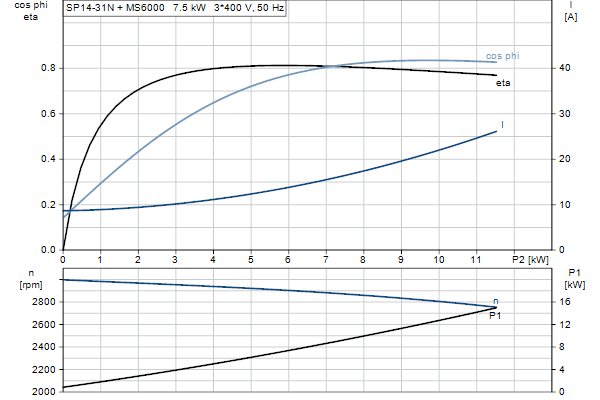 Характеристика двигателя насосов SP 14-31N