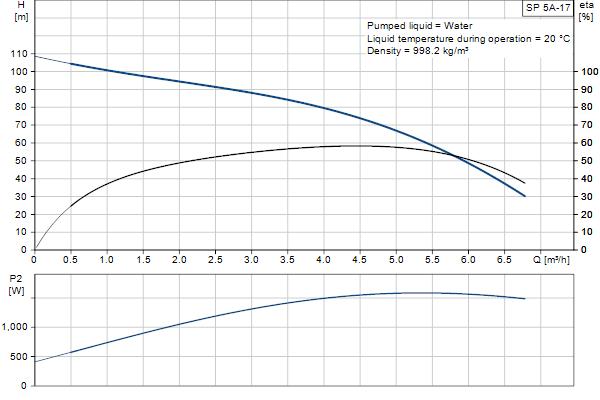 Гидравлическая характеристика насосов SP 5A-17