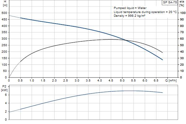 Гидравлическая характеристика насосов SP 5A-75