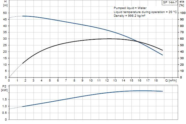 Кривая характеристики насосов SP 14A-7