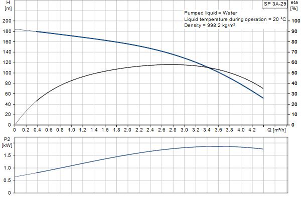 Гидравлическая характеристика насосов SP 3A-29