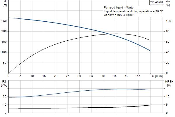 Кривая характеристики насосов SP 46-20