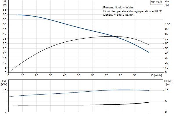 Кривая характеристики насосов SP 77-3