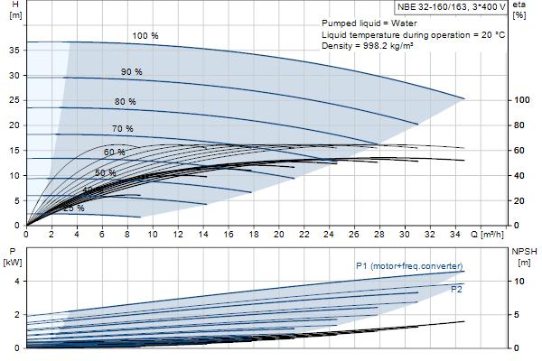 Кривая характеристики насосов NBE 32-160/163 A-F-A-GQQE