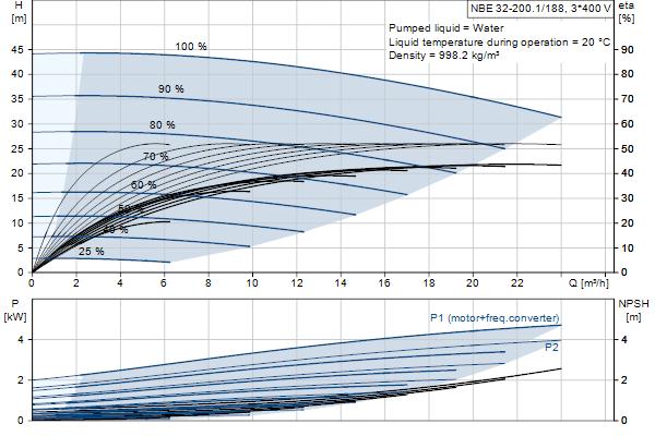 Гидравлическая характеристика насосов NBE 32-200.1/188 A-F-A-GQQE