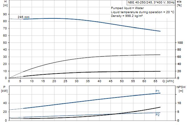 Кривая характеристики насосов NBE 40-250/245 A-F-A-GQQE