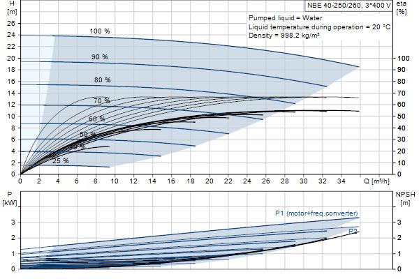 Кривая характеристики насосов NBE 40-250/260 A-F-A-GQQE