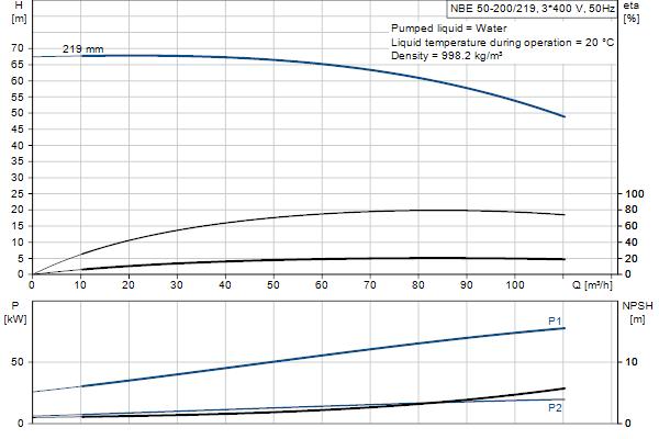 Гидравлическая характеристика насосов NBE 50-200/219 A-F-A-GQQE