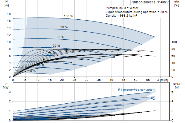 Кривая характеристики насосов NBE 50-200/219 A-F-A-GQQE
