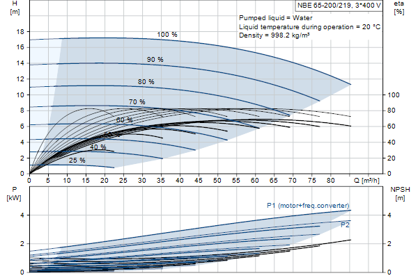 Кривая характеристики насосов NBE 65-200/219 A-F-A-GQQE