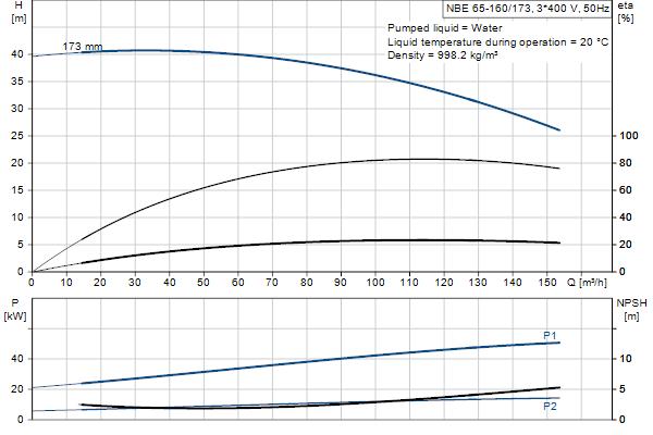 Гидравлическая характеристика насосов NBE 65-160/173 A-F-A-GQQE