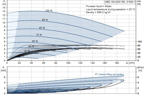 Гидравлическая характеристика насосов NBE 100-200/195 A-F-A-GQQE