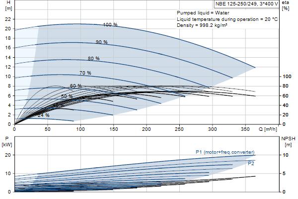 Гидравлическая характеристика насосов NBE 125-250/249 A-F-A-GQQE