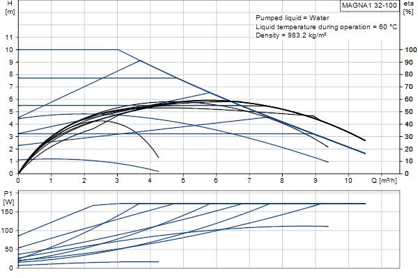 grundfos submersible pump curves pdf