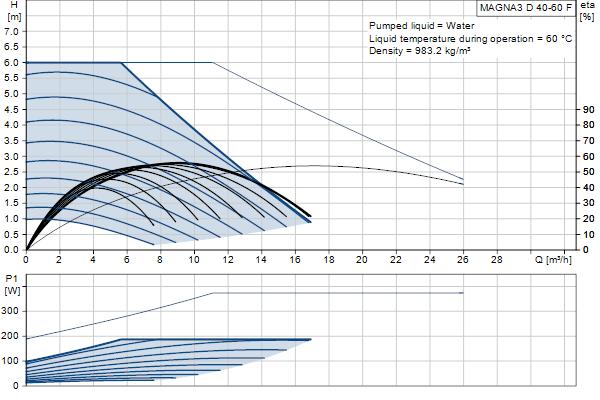 Гидравлическая характеристика насосов MAGNA3 D 40-60 F