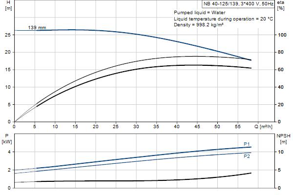 Гидравлическая характеристика насосов NB 40-125/139 A-F2-A-E-GQQE