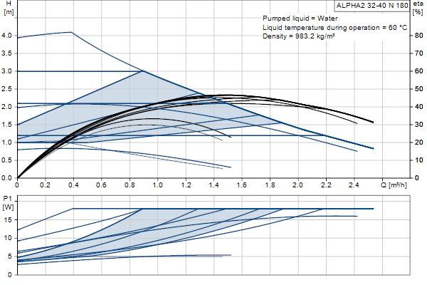 Гидравлическая характеристика насосов ALPHA2 32-40 N 180