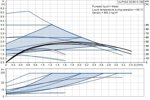 Гидравлическая характеристика насосов ALPHA2 32-60 N 180