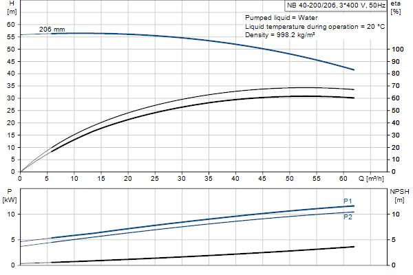 Гидравлическая характеристика насосов NB 40-200/206 A-F2-A-E-GQQE
