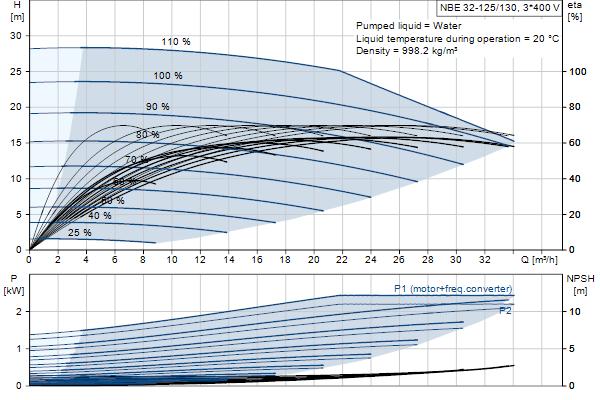 Кривая характеристики насосов NBE 32-125/130 A-F2-A-E-GQQE
