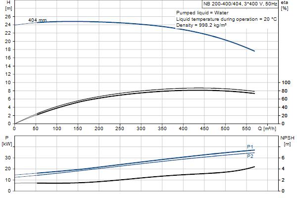 Гидравлическая характеристика насосов NB 200-400/404 A-F1-A-E-GQQE