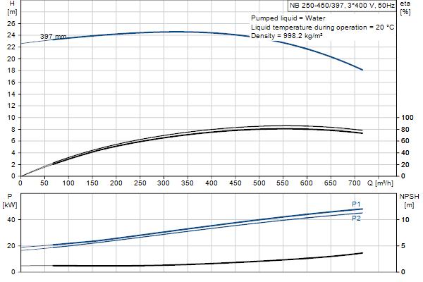 Гидравлическая характеристика насосов NB 250-450/397 A-F1-A-E-GQQE