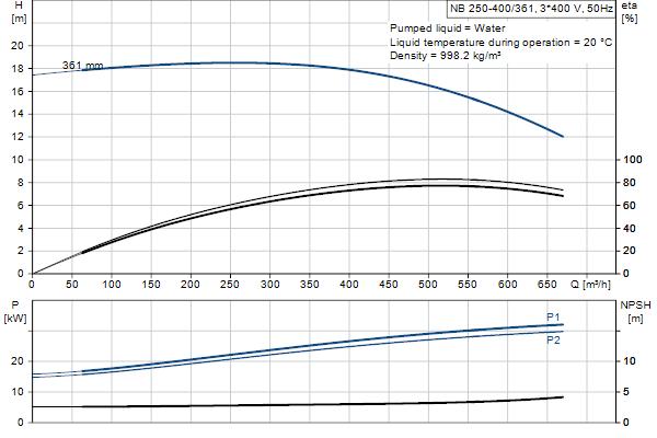 Гидравлическая характеристика насосов NB 250-400/361 A-F1-A-E-GQQE