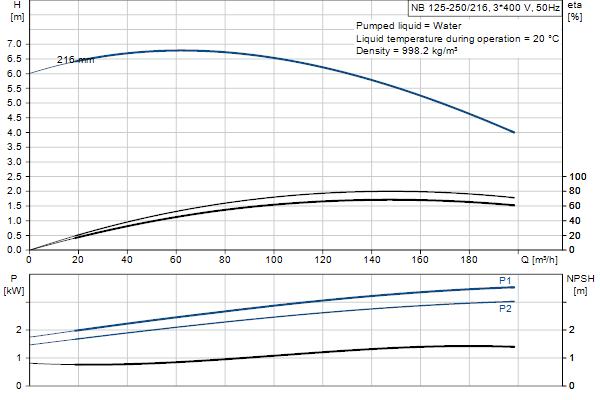 Гидравлическая характеристика насосов NB 125-250/216 A-F2-A-E-GQQE