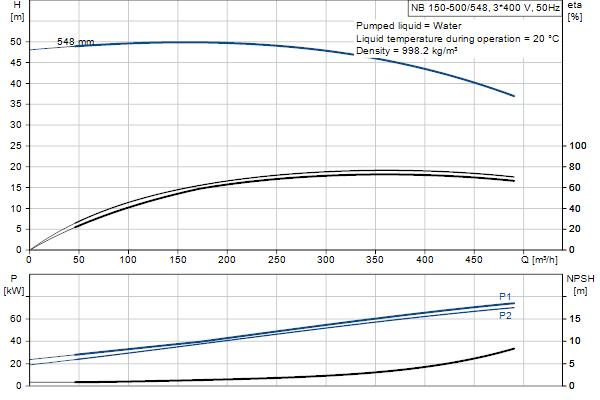 Гидравлическая характеристика насосов NB 150-500/548 A-F1-A-E-GQQE